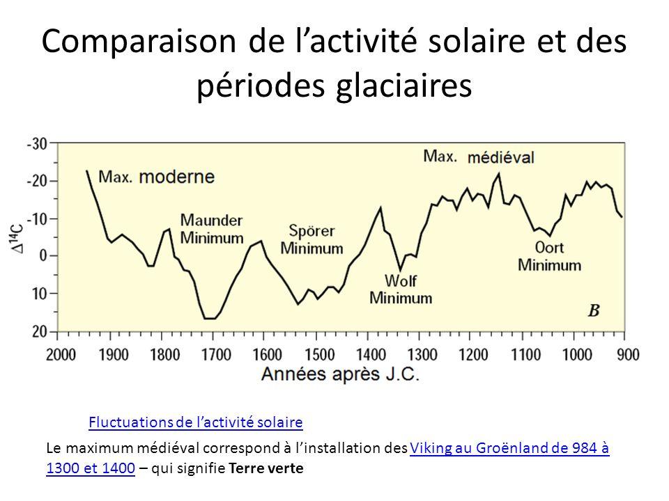 Comparaison de l'activité solaire et des périodes glaciaires