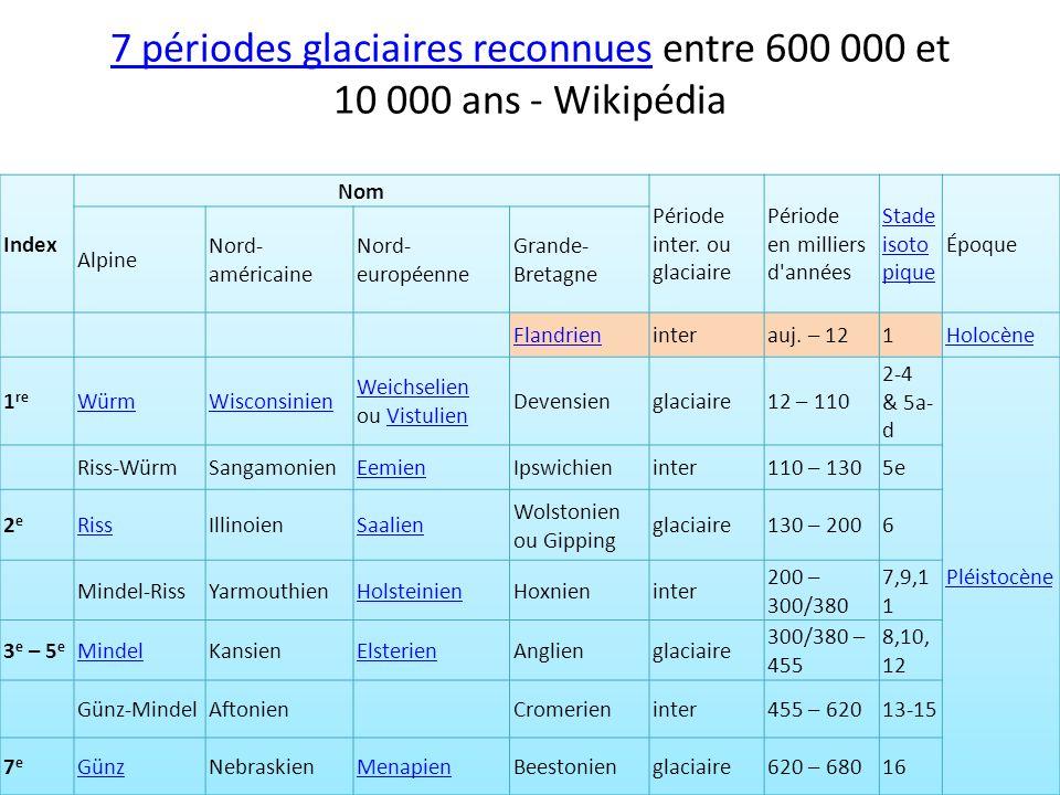 7 périodes glaciaires reconnues entre 600 000 et 10 000 ans - Wikipédia