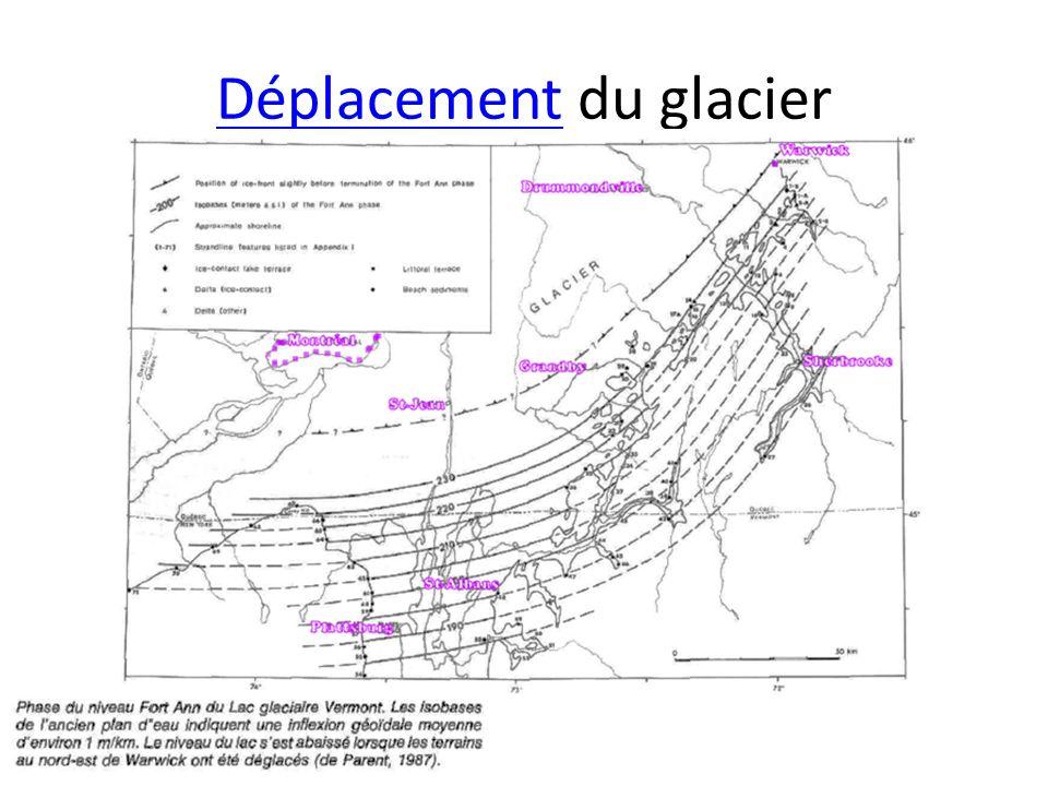 Déplacement du glacier