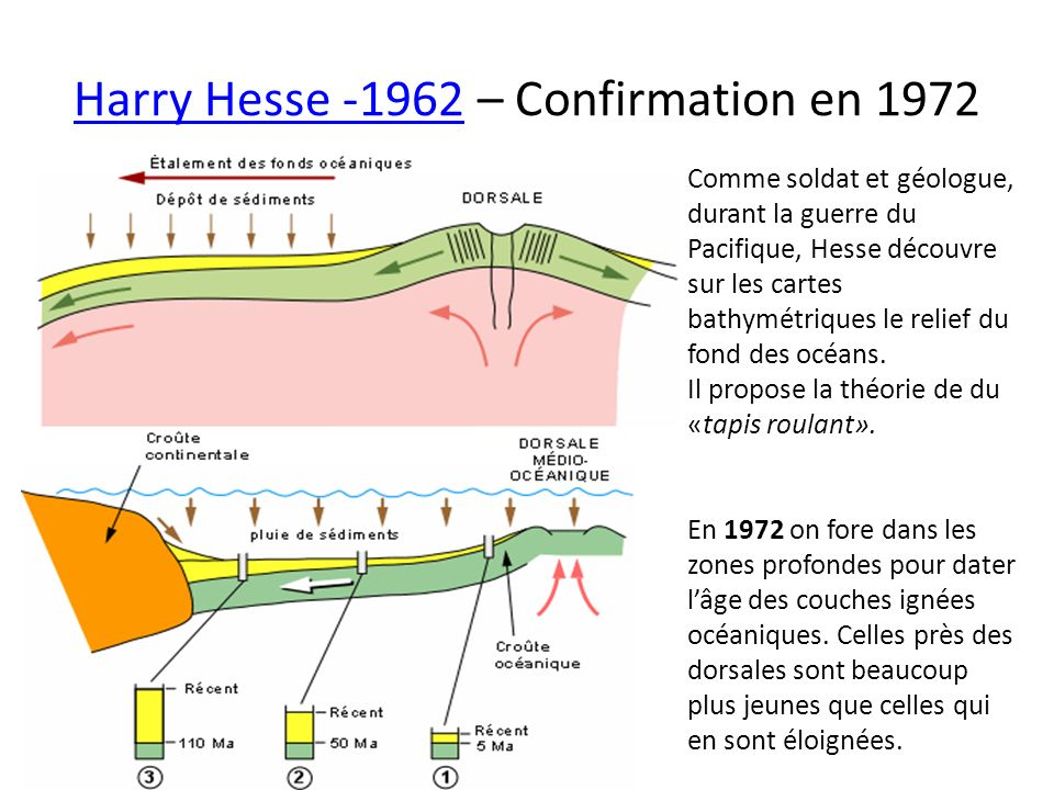 Harry Hesse -1962 – Confirmation en 1972