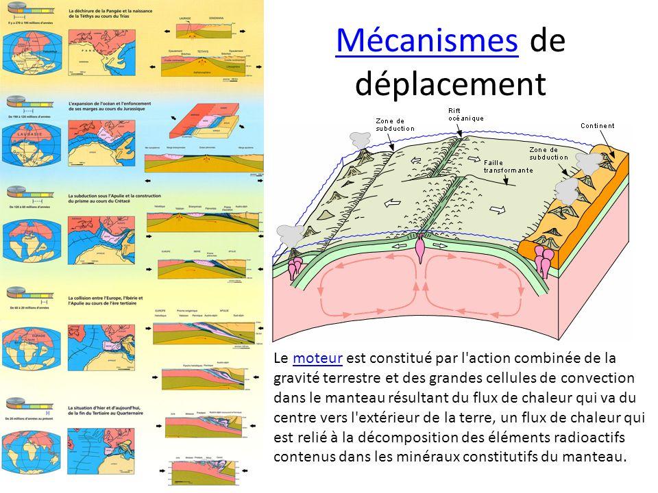Mécanismes de déplacement