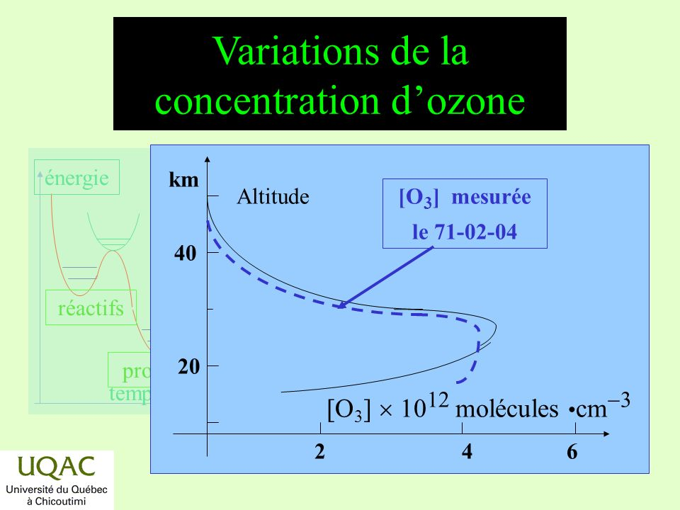 Variations de la concentration d'ozone