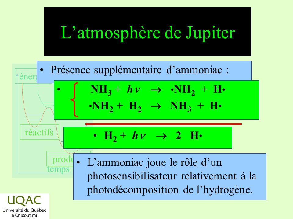 N2h4 Molecule Chapitre 6 La photochi...