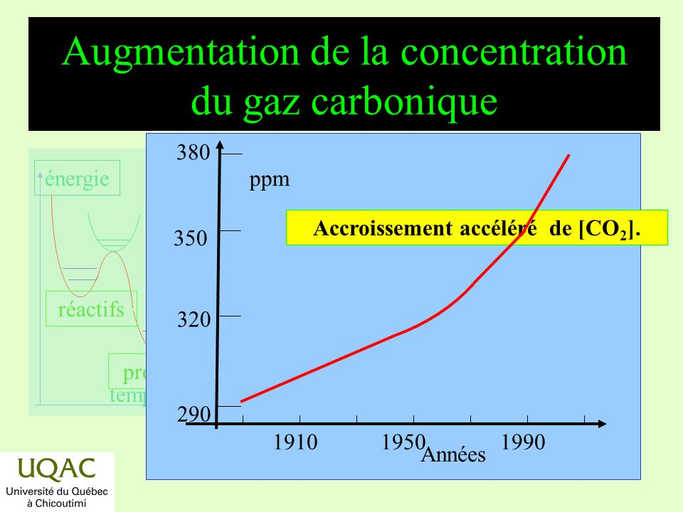 Augmentation de la concentration du gaz carbonique