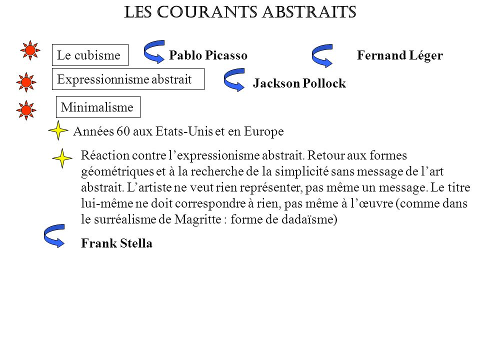 LES COURANTS ABSTRAITS