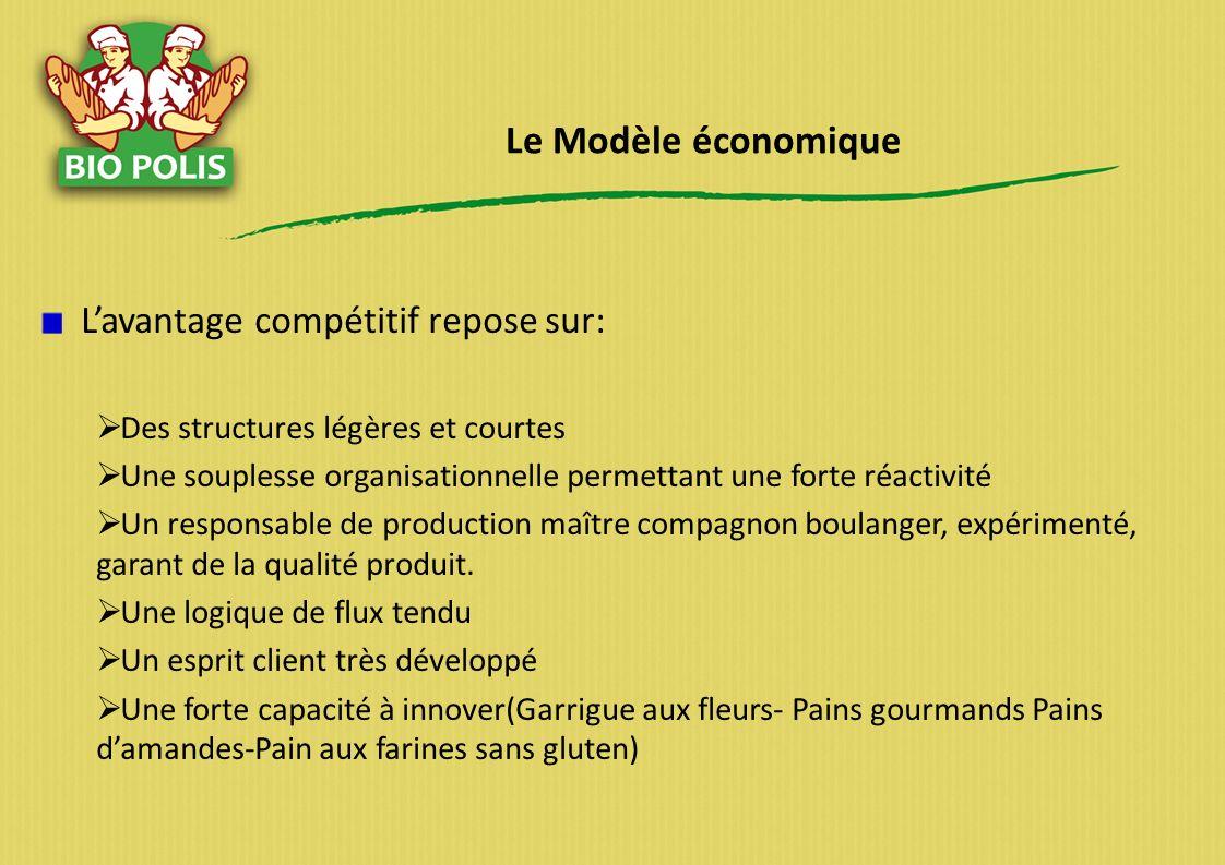 Le Modèle économique L'avantage compétitif repose sur: