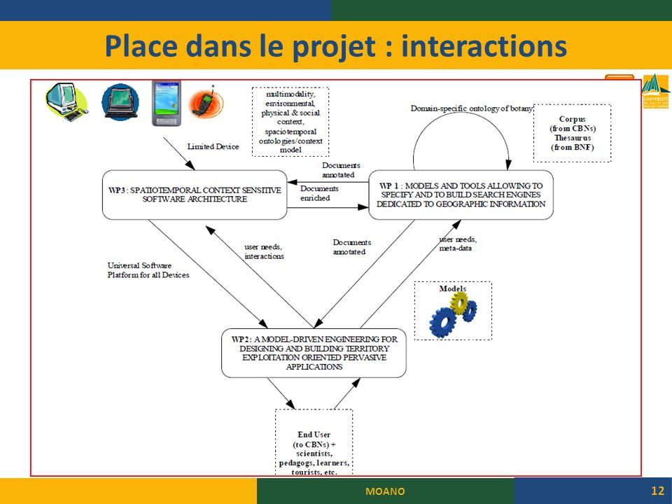 Place dans le projet : interactions