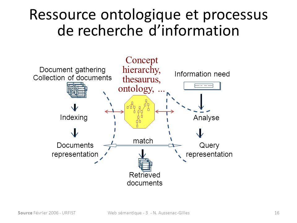Ressource ontologique et processus de recherche d'information