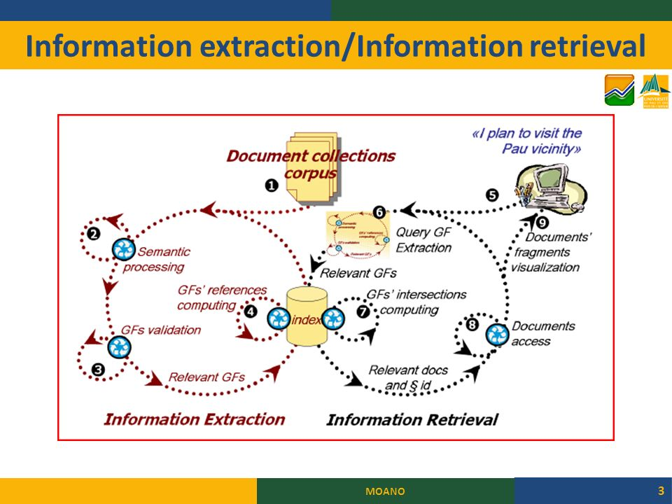 Information extraction/Information retrieval