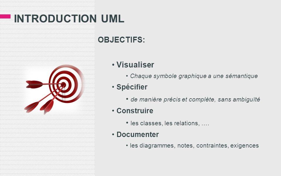 INTRODUCTION UML OBJECTIFS: Visualiser Spécifier