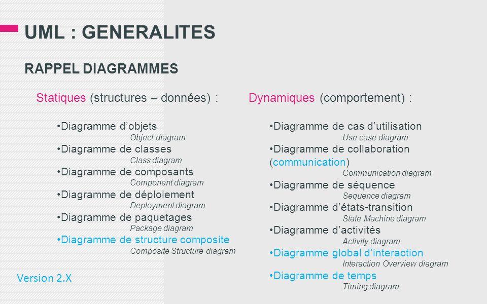 UML : GENERALITES RAPPEL DIAGRAMMES Statiques (structures – données) :