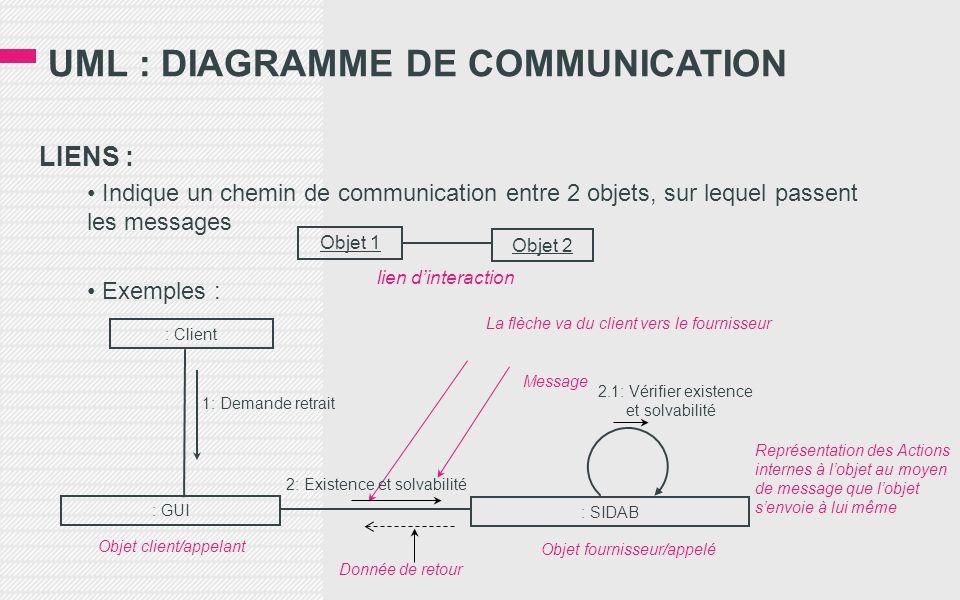 UML : DIAGRAMME DE COMMUNICATION