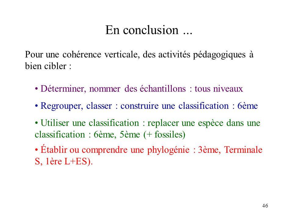 En conclusion ... Pour une cohérence verticale, des activités pédagogiques à bien cibler : Déterminer, nommer des échantillons : tous niveaux.
