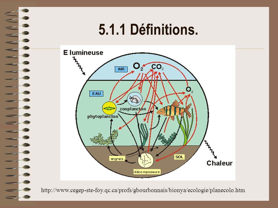5.1.1 Définitions. http://www.cegep-ste-foy.qc.ca/profs/gbourbonnais/bionya/ecologie/planecolo.htm