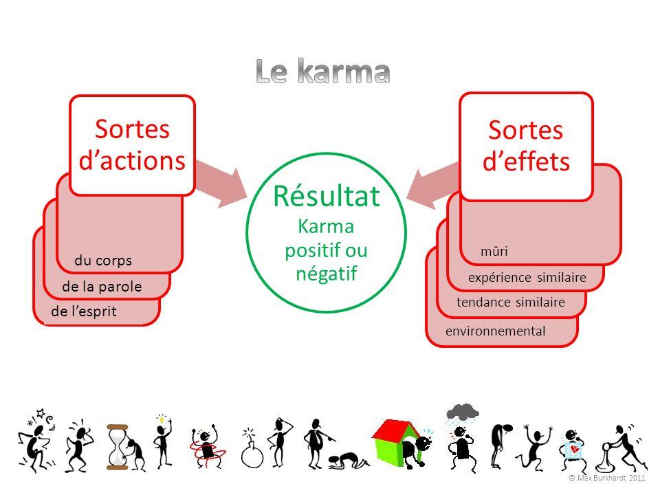 Résultat Karma positif ou négatif