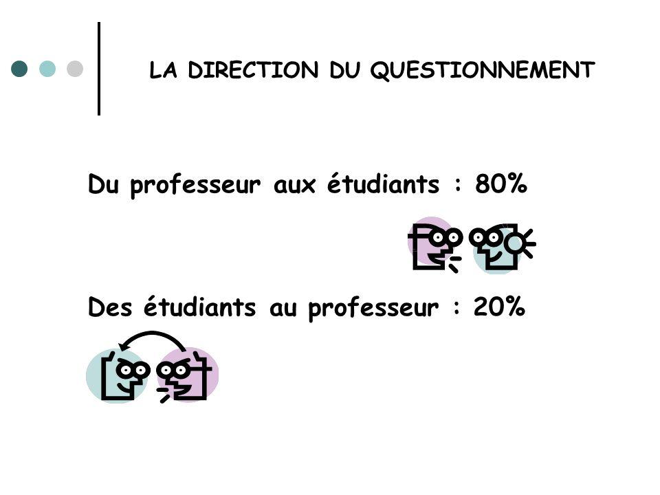 Du professeur aux étudiants : 80%