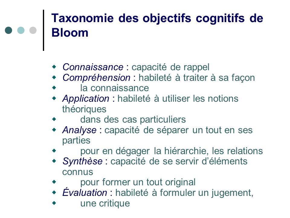 Taxonomie des objectifs cognitifs de Bloom