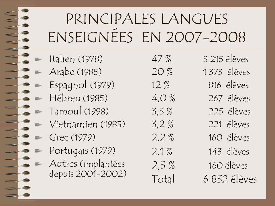 PRINCIPALES LANGUES ENSEIGNÉES EN 2007-2008