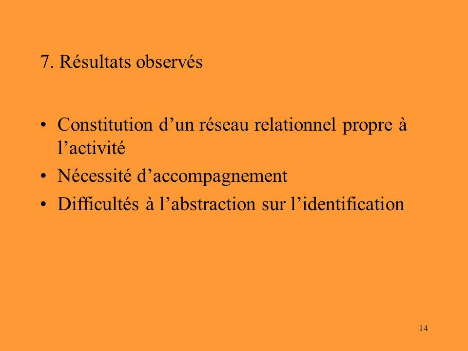 7. Résultats observés Constitution d'un réseau relationnel propre à l'activité. Nécessité d'accompagnement.