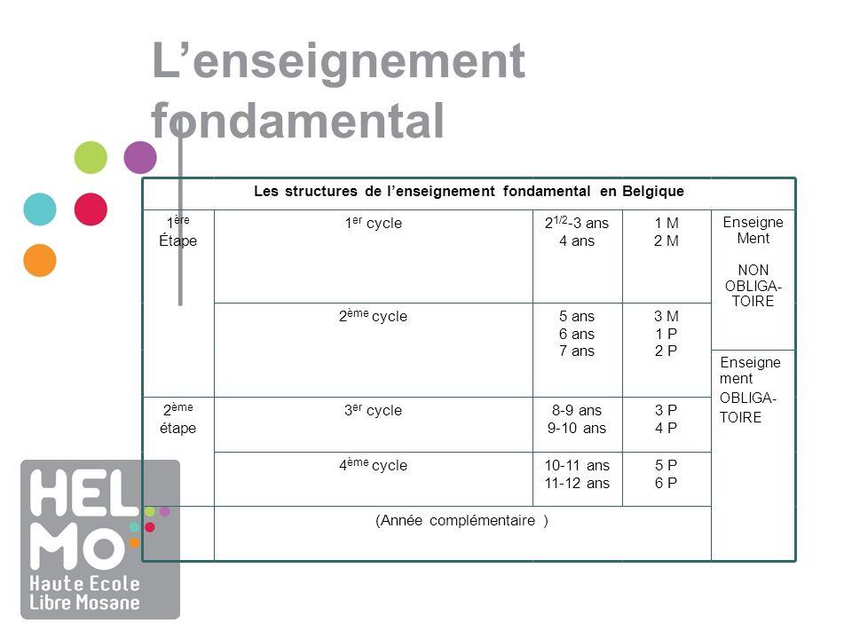 Les structures de l'enseignement fondamental en Belgique