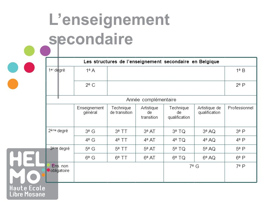 Les structures de l'enseignement secondaire en Belgique