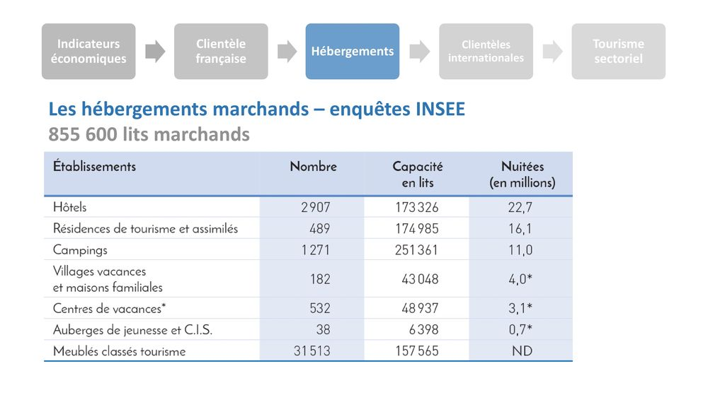 Indicateurs économiques Clientèles internationales
