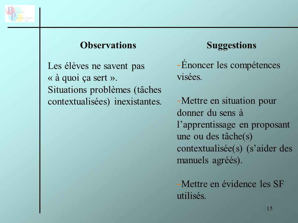Observations Suggestions. Les élèves ne savent pas. « à quoi ça sert ». Situations problèmes (tâches contextualisées) inexistantes.