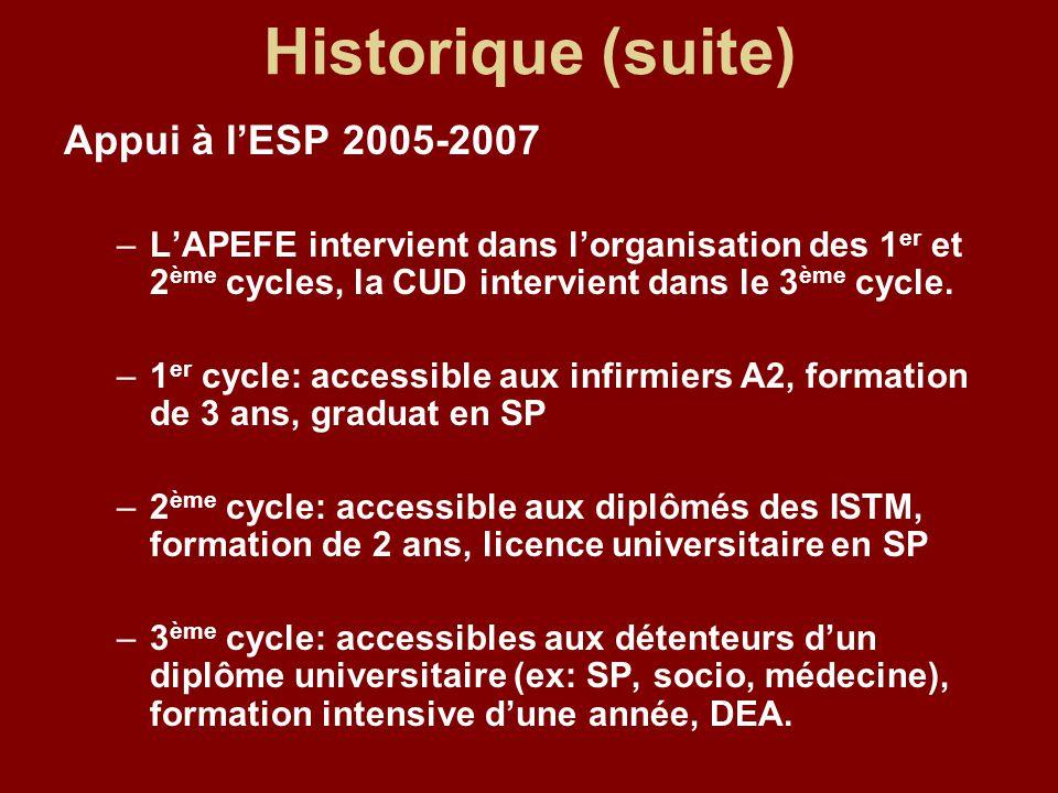 Historique (suite) Appui à l'ESP 2005-2007