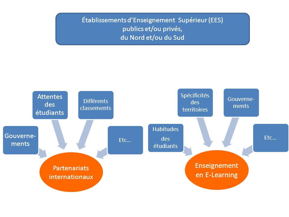 Enseignement en E-Learning