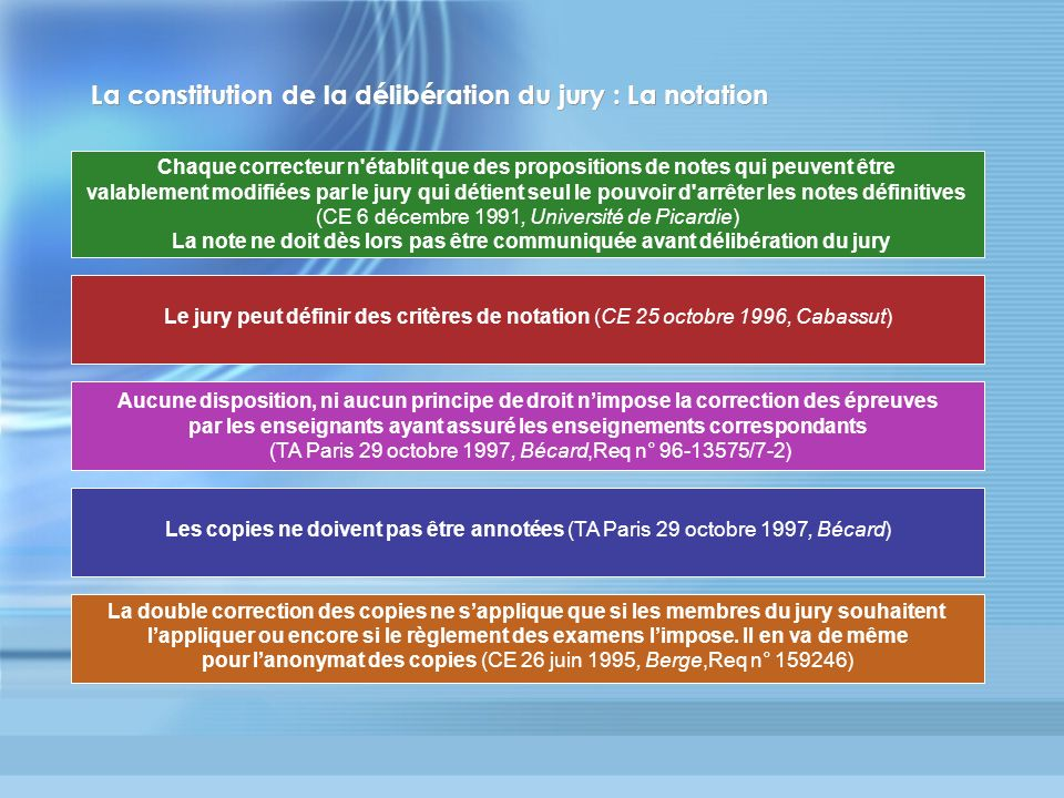 La constitution de la délibération du jury : La notation