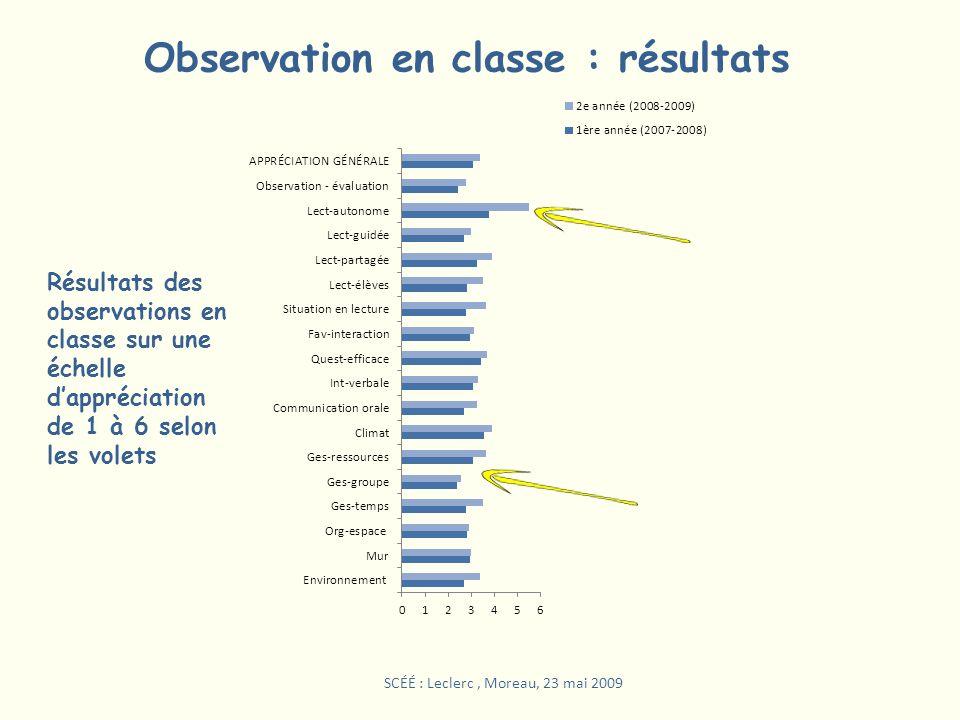 Observation en classe : résultats