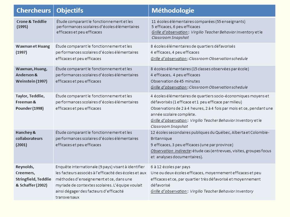 Chercheurs Objectifs Méthodologie Crone & Teddlie (1995)