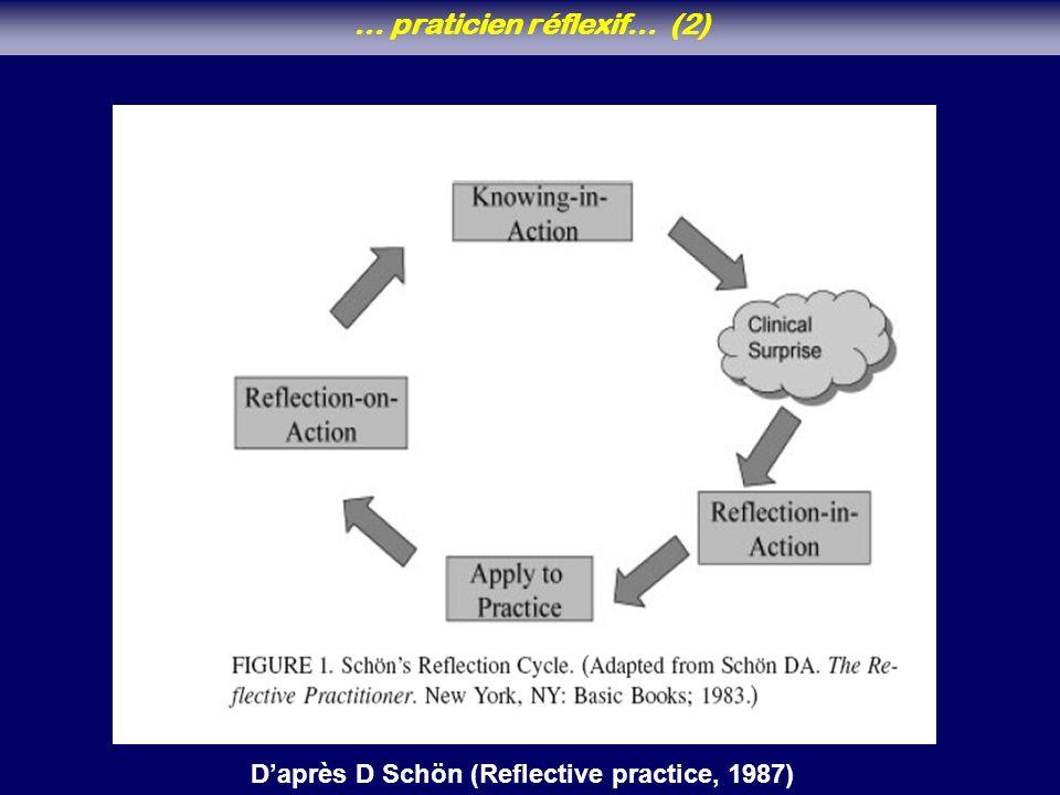 … praticien réflexif… (2) D'après D Schön (Reflective practice, 1987)