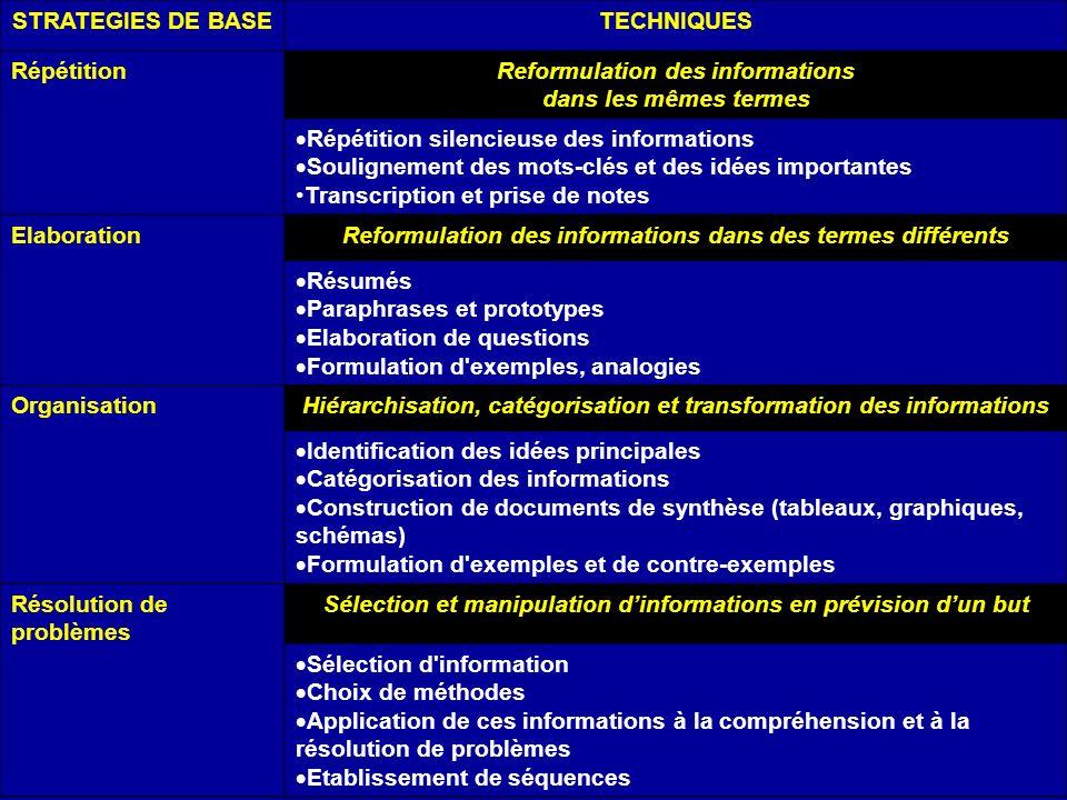 Reformulation des informations dans les mêmes termes
