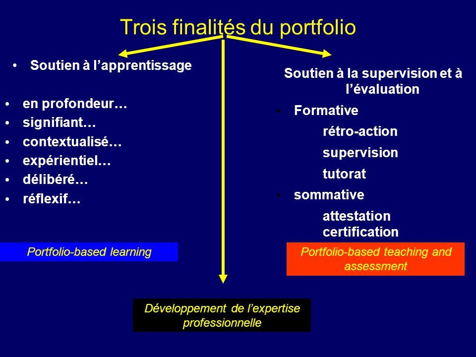 Trois finalités du portfolio