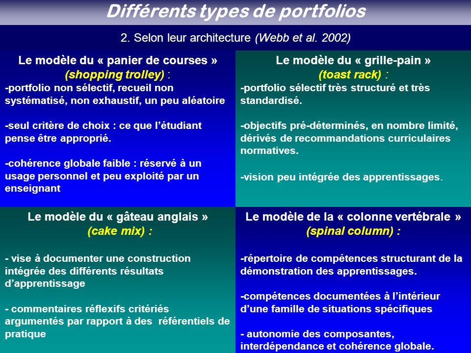 Différents types de portfolios
