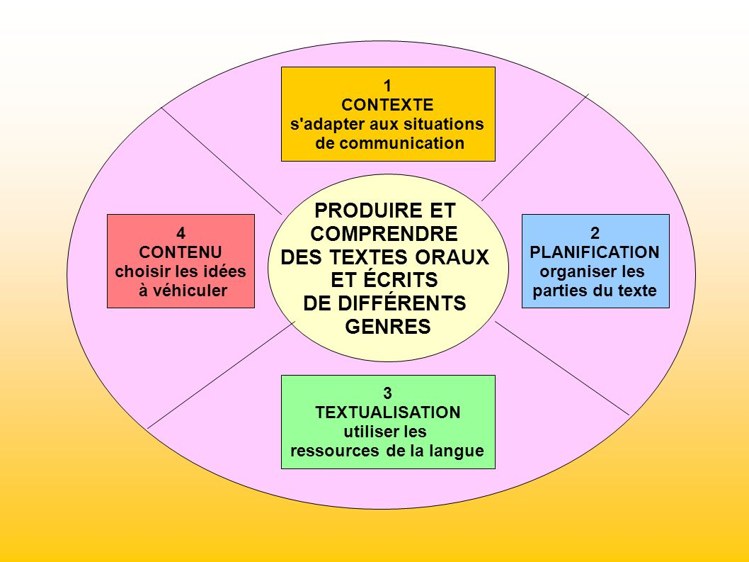 s adapter aux situations ressources de la langue