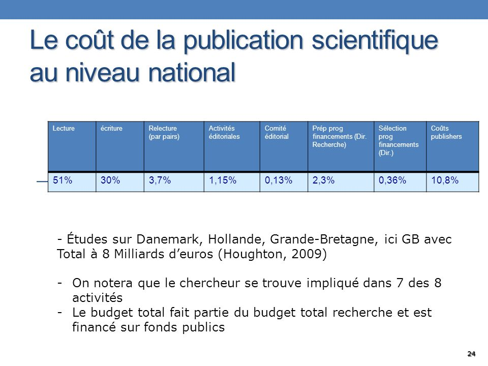 Le coût de la publication scientifique au niveau national