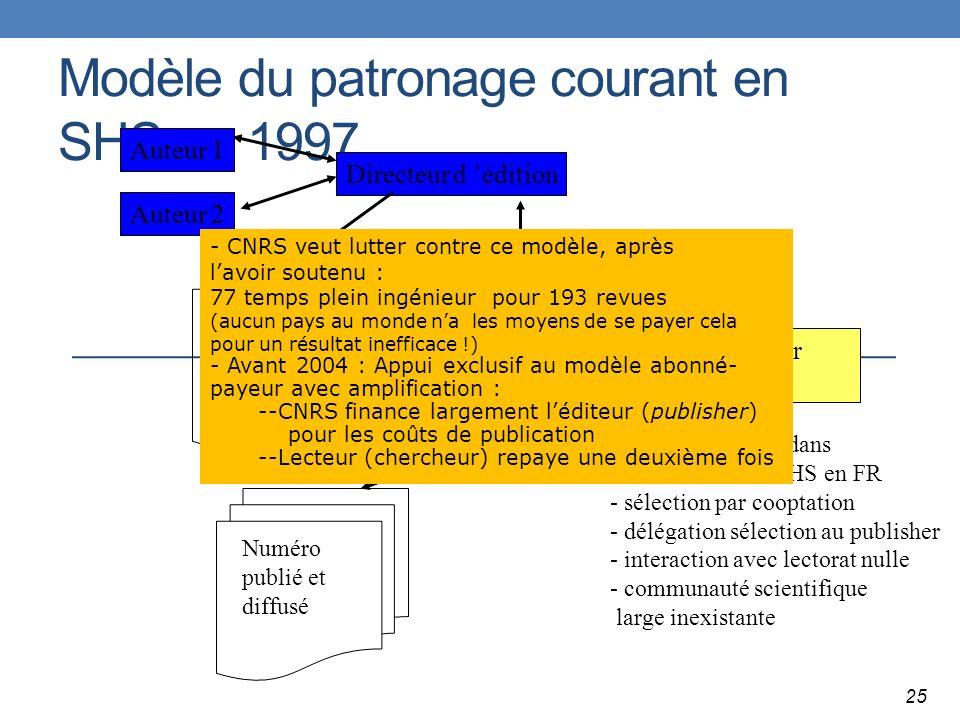 Modèle du patronage courant en SHS en 1997