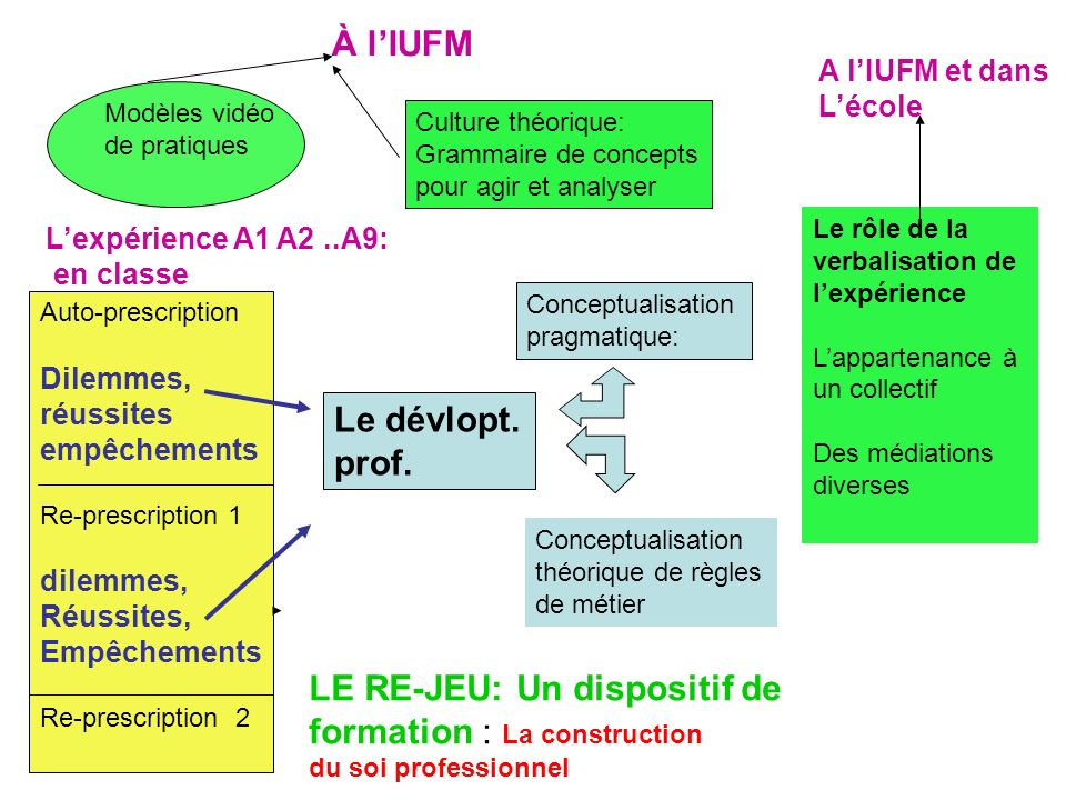 LE RE-JEU: Un dispositif de formation : La construction