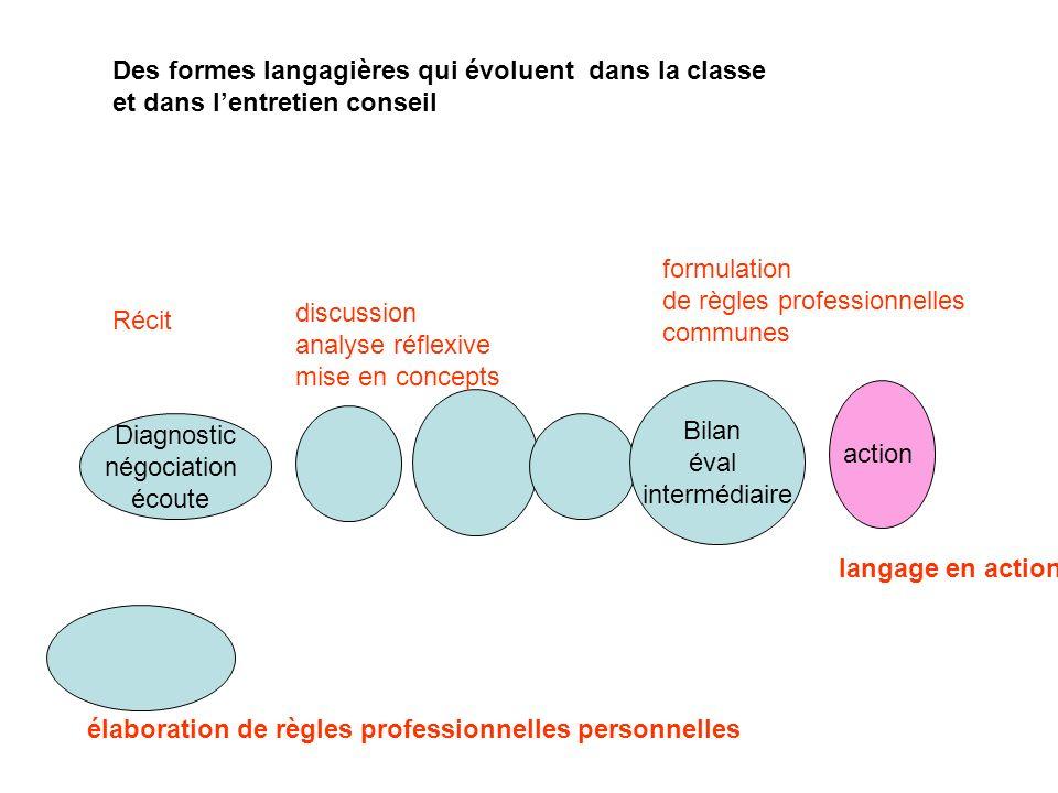 Des formes langagières qui évoluent dans la classe