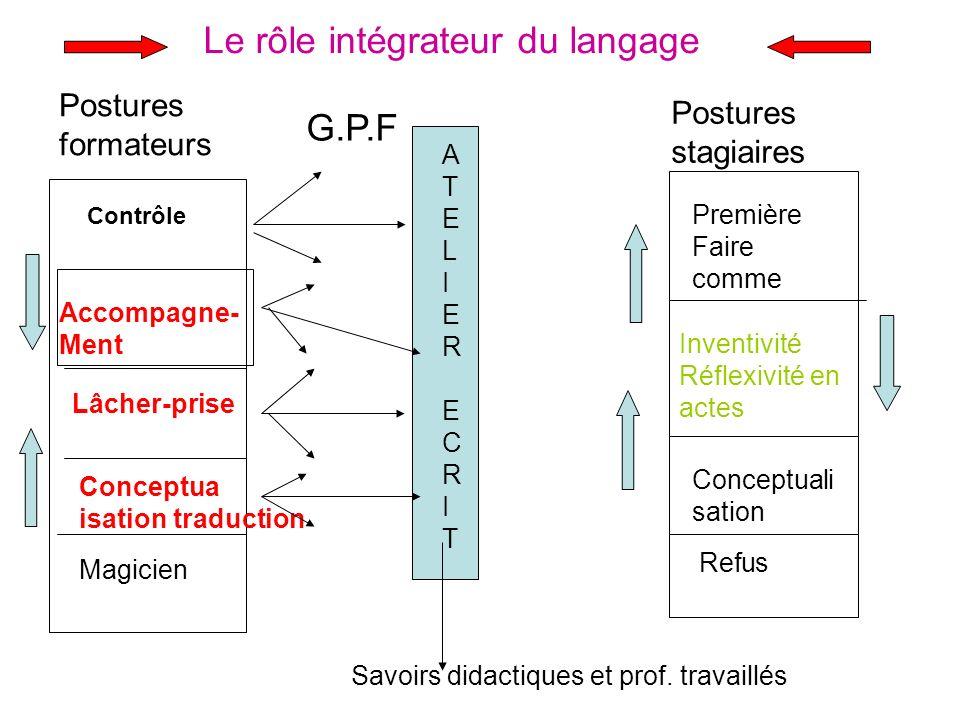 Le rôle intégrateur du langage