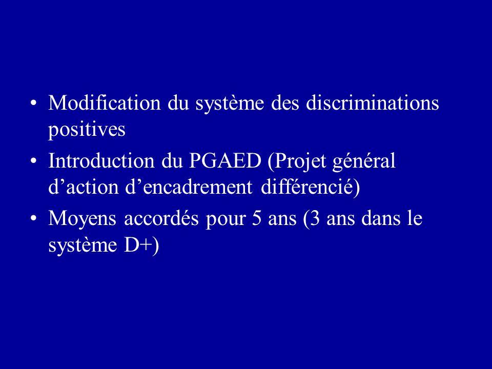 Modification du système des discriminations positives