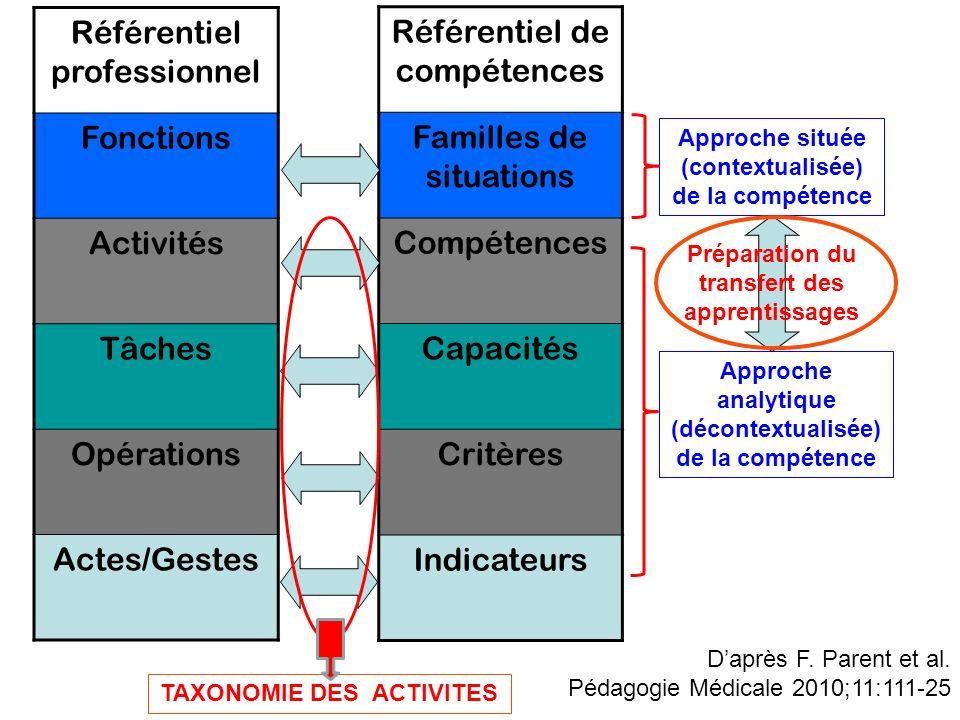 Préparation du transfert des apprentissages TAXONOMIE DES ACTIVITES