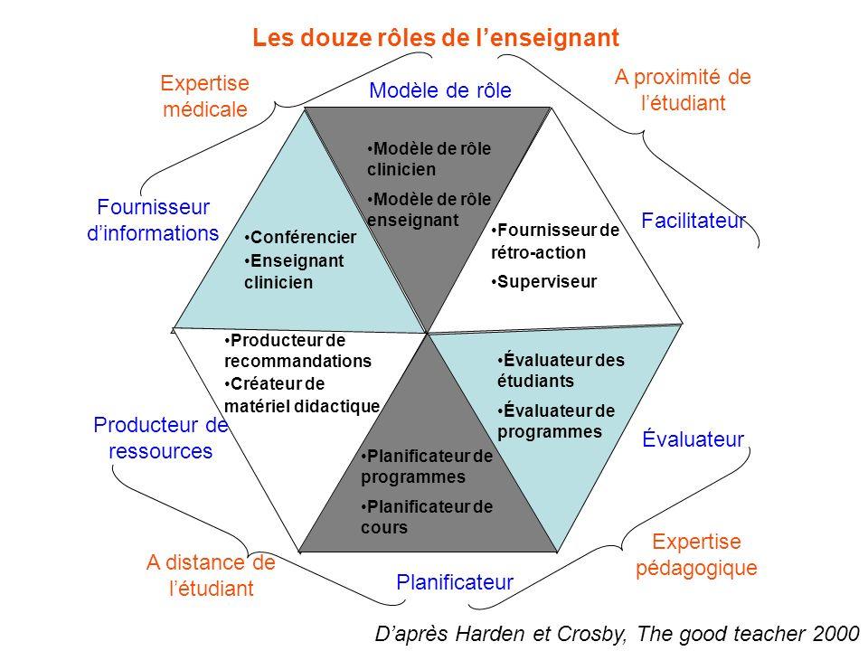 Les douze rôles de l'enseignant