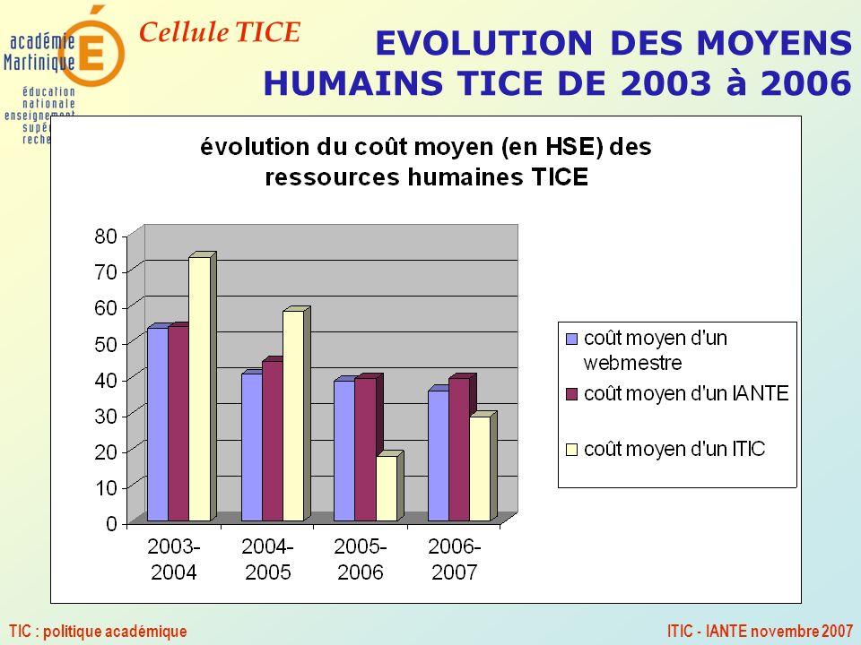 EVOLUTION DES MOYENS HUMAINS TICE DE 2003 à 2006