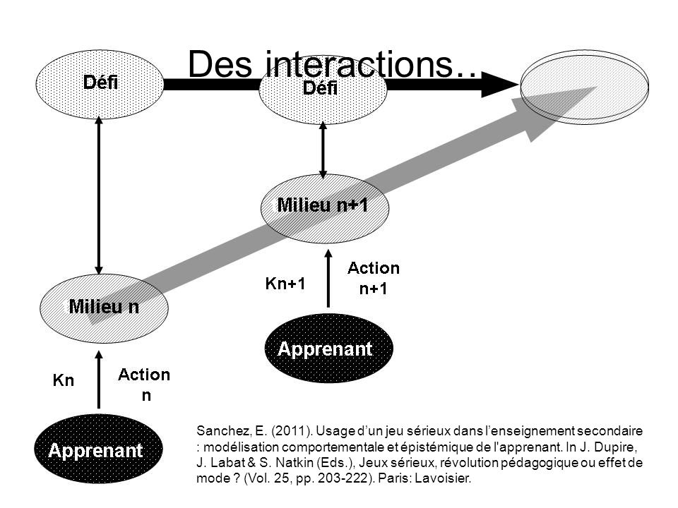 Des interactions…