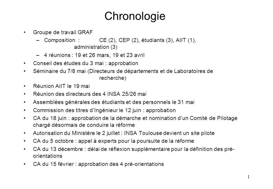 Chronologie Groupe de travail GRAF