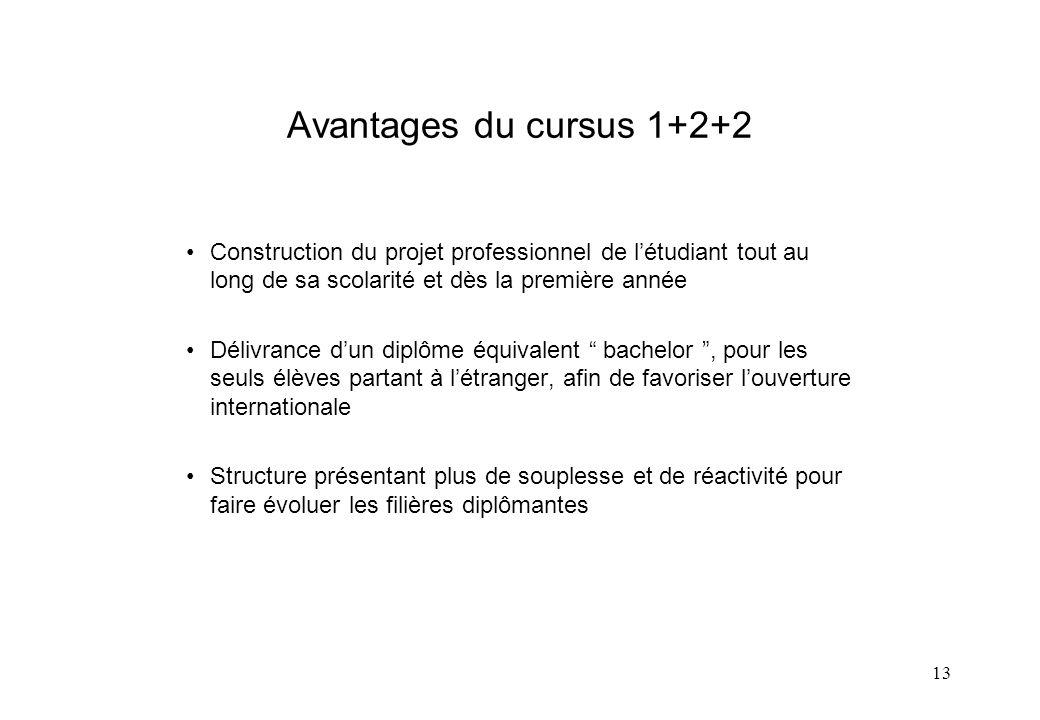 Avantages du cursus 1+2+2 Construction du projet professionnel de l'étudiant tout au long de sa scolarité et dès la première année.