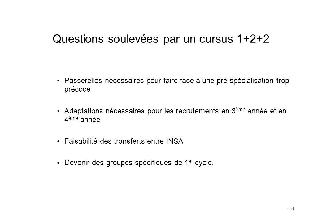 Questions soulevées par un cursus 1+2+2